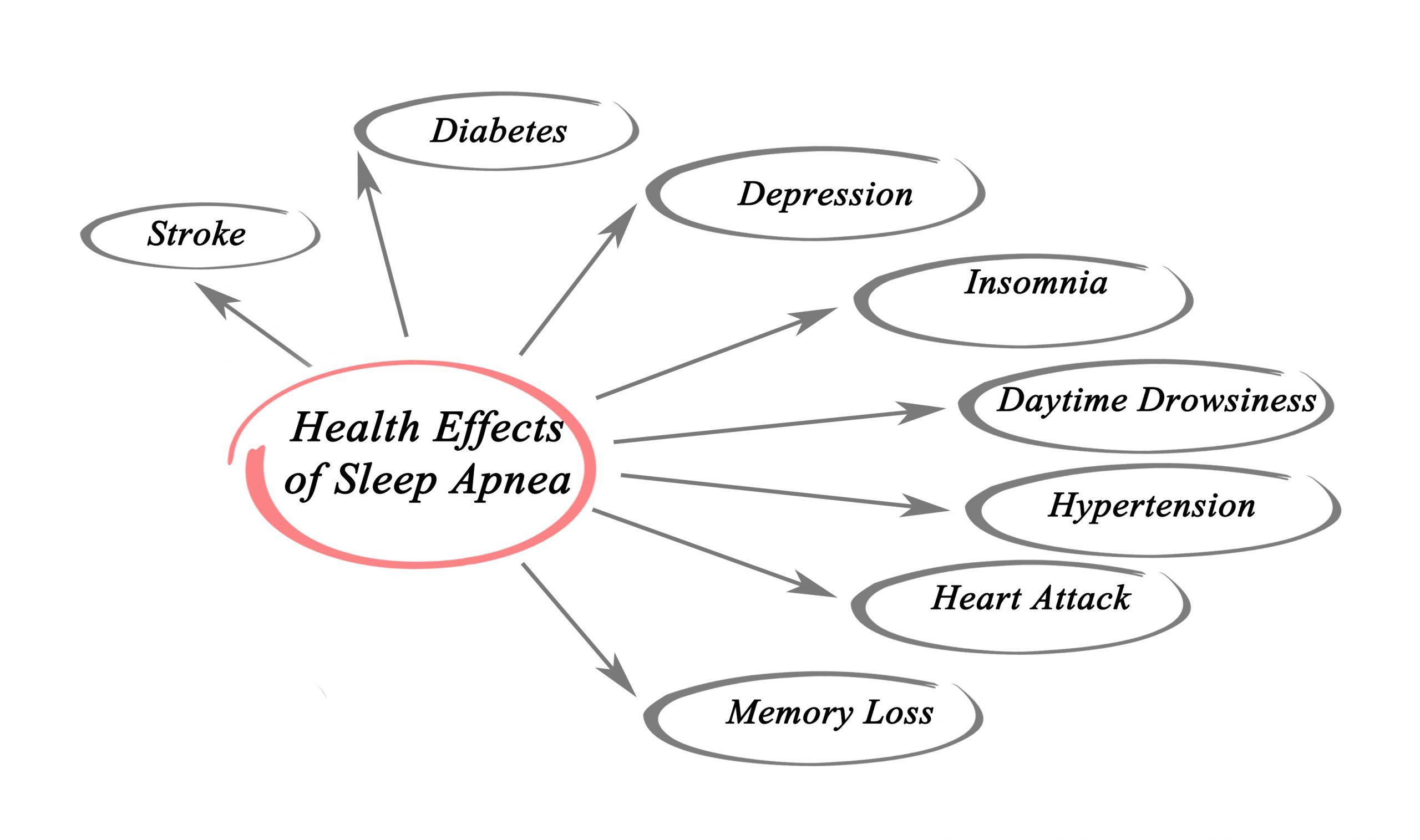 sleep apnea effects