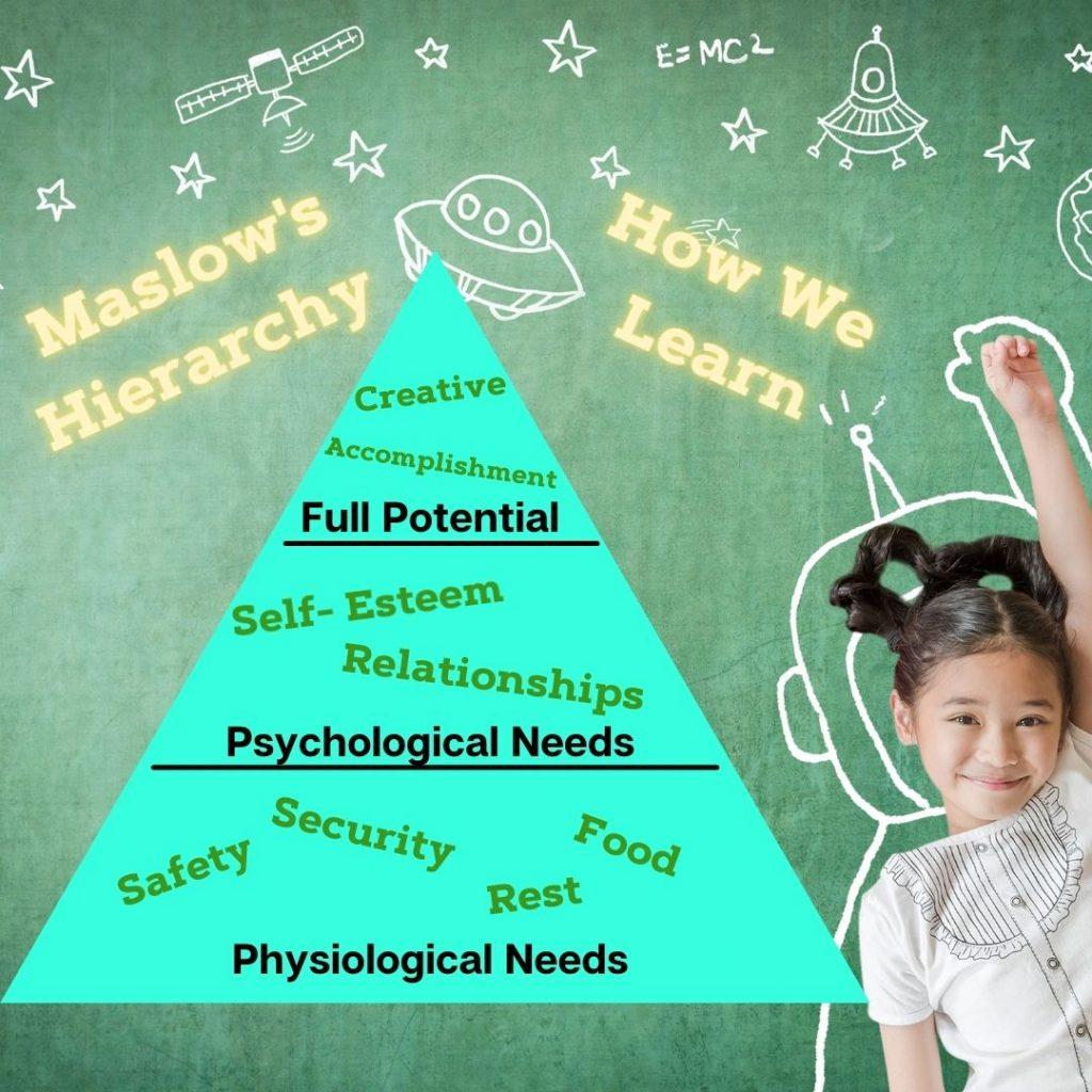 Summer Education, Maslows Learning Pyramid
